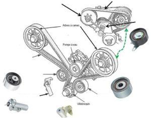 Възможни проблеми и причини при смяна на ангренажен комплект KD457.48 на двигатели VAG 2.5TDi