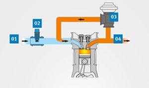 Проблеми при отчитането на въздушния поток в двигателя