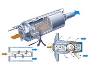 Инструкции за инсталиране на филтър за твърди частици (DPF)