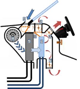 Задвижвания на клапите в автомобилните системи за климатизация