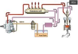 Системи за впръскване на гориво с обща шина