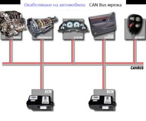CAN BUS – Мрежа на контролерите