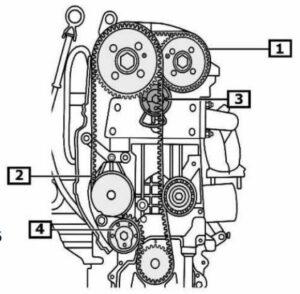 Смяна на системата за синхронизация на двигатели 1.4, 1.6 FSI на VAG
